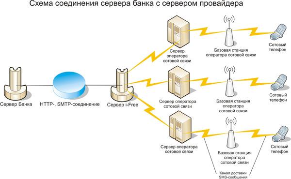 Схема соединения сервера банка