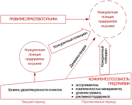 Конкурентные преимущества предприятий связаны