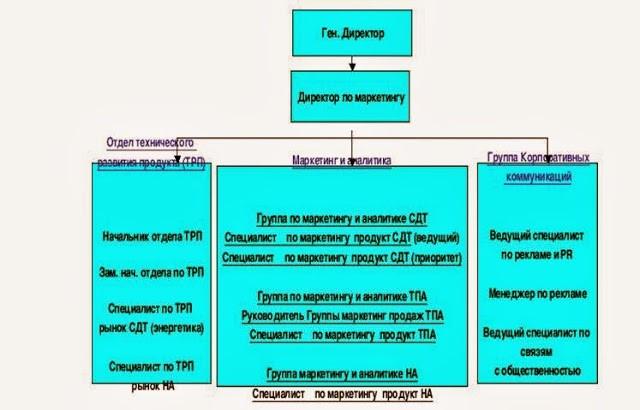 Схема Дирекции по маркетингу