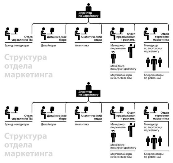Структура отдела продаж схема фото 675