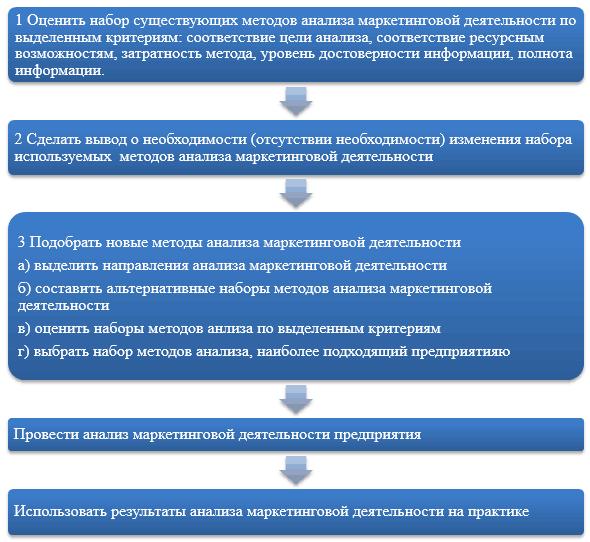 Методы анализа маркетинговой деятельности предприятия розничной  Итогом проведенного исследования является предложение алгоритма подбора методов анализа маркетинговой деятельности для малого предприятия