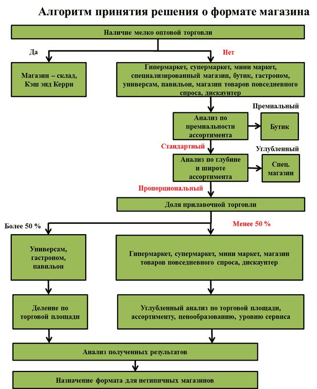 Формат дискаунтера подходящего для провинции