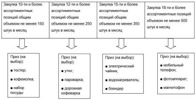 Схема мотивации товароведов