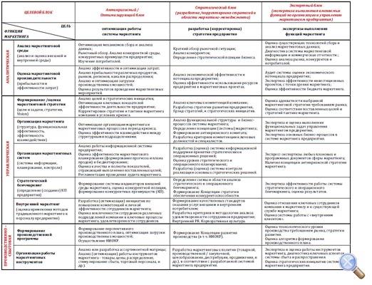 Таблица 1. Классификация видов