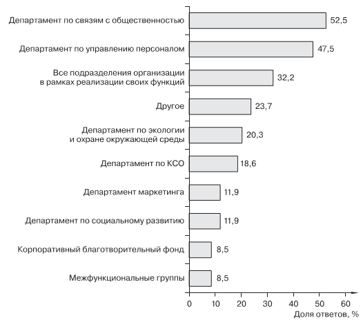Корпоративная социальная ответственность российских компаний Рис 10 Подразделения компании непосредственно отвечающие за реализацию корпоративной стратегии в области КСО Примечание данные приведены в процентах от