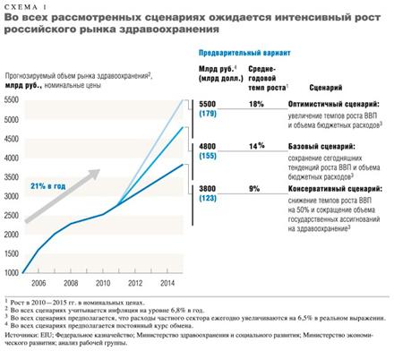 здравоохранения в России