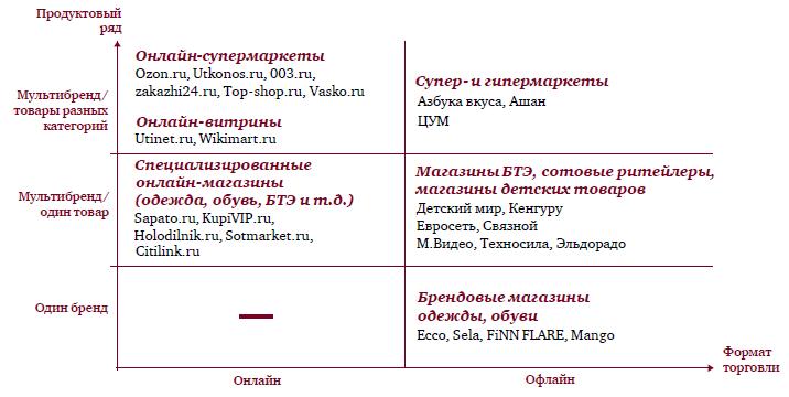 Модели организации онлайн торговли в