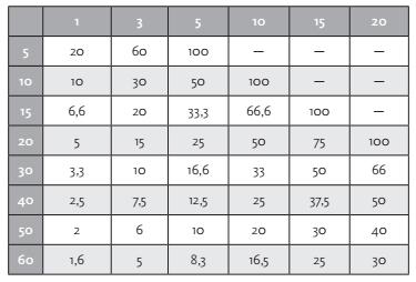 3ef1864b1 Еще одна моя любимая инфографика (рис. 1) показывает, насколько нужно  увеличить объем продаж, чтобы не потерять прибыль при раздаче скидок.