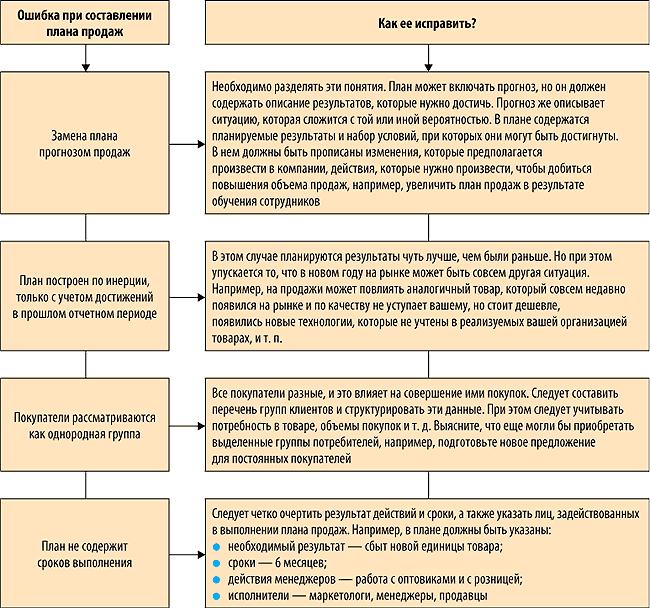 составление бюджетов и договоров