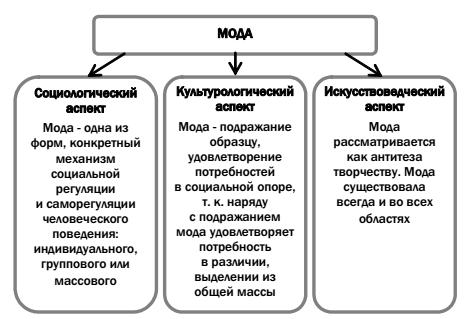 Структура фэшн-рынка
