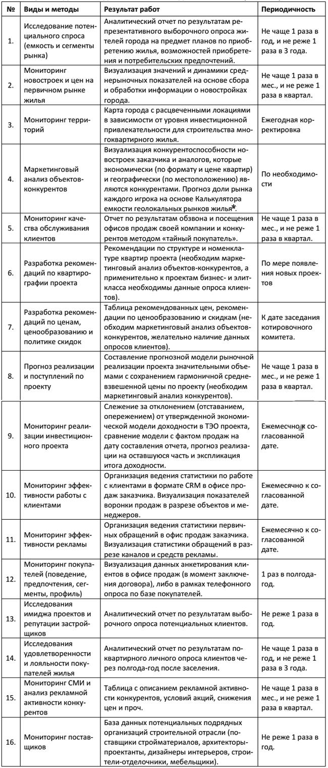 Опросник по коммерческой недвижимости аренда офисов в московском районе за 600 руб.в Москва