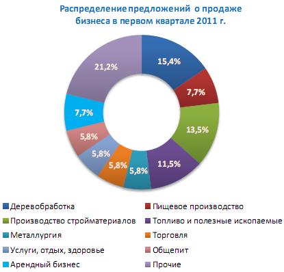 Фото какой вид бизнеса востребован в россии