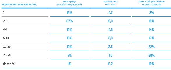 38c05dd2c896 ... 69% от всех онлайн-покупателей (17,5 миллионов человек) совершали онлайн -покупки хотя бы раз за последние 3 месяца (то есть за осень 2014 года), ...
