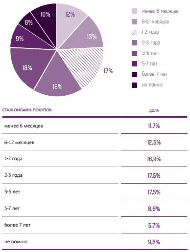 1b0cb55dcffe В то же время доля пользователей, которые имеют опыт покупок в интернете  более пяти лет, составляет менее 15%.