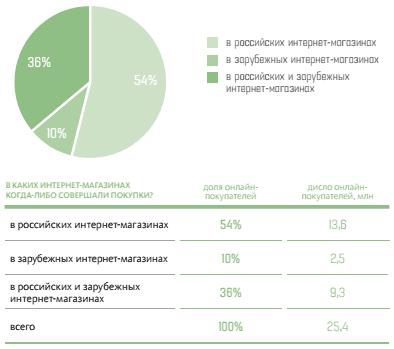 При этом около 9 миллионов из них (36% от онлайн-покупателей) совершали  покупки как в российских интернет-магазинах, так и в зарубежных, а 2,5  миллиона (10% ... b0637694b53