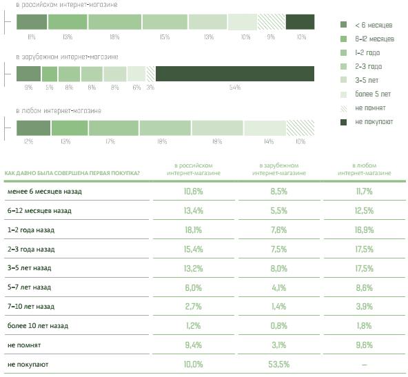 Распределение покупателей по стажу онлайн-покупок в российских и зарубежных  интернет-магазинах 0d6291db08e
