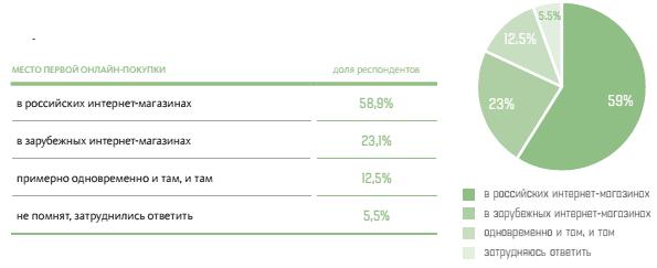 ... всего лишь в 2,5 раза меньше доли тех, кто начинал с российских интернет -магазинов (еще 18% ответили, что примерно одновременно начали покупать и  там, ... 661a78df802