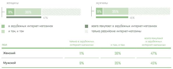 Выше среднего доля «трансграничных» покупателей в Европейской части России  - за исключением Москвы и Северо-Запада, но включая Петербург. 8e769f1e174