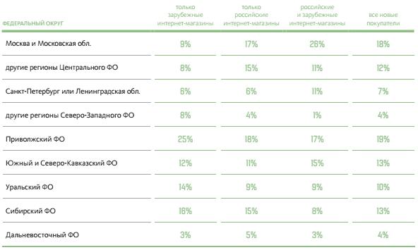 Распределение новых покупателей в российских и зарубежных интернет-магазинах  по макрорегионам. Онлайн-покупатели, совершившие первую покупку в 2014 году e915b65fba3