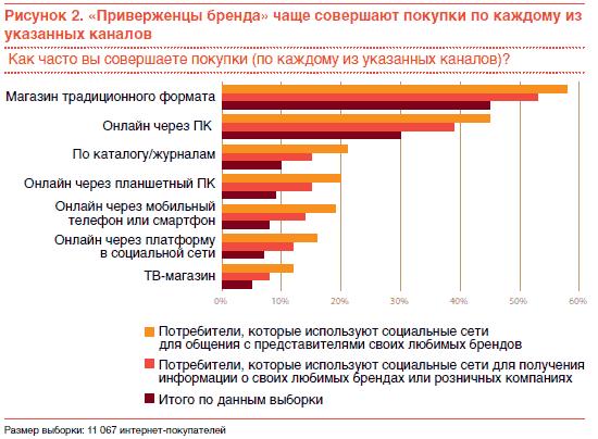 45% представителей указанной группы ответили, что делают покупки через  Интернет как минимум раз в неделю (см. рис. 2). 3bc1af731af