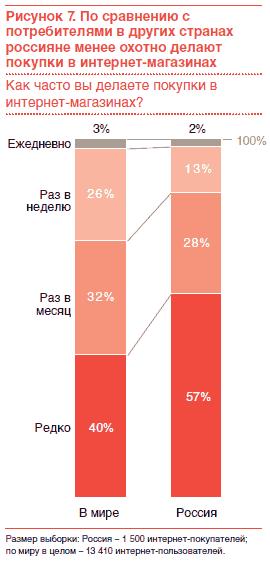 d71d0abea2e2 Даже среди российских потребителей, предпочитающих делать покупки в интернет -магазинах, покупка товаров через Интернет пользуется меньшей  популярностью, ...