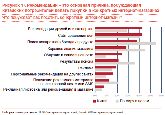 пример анкеты для опроса посетителей магазина