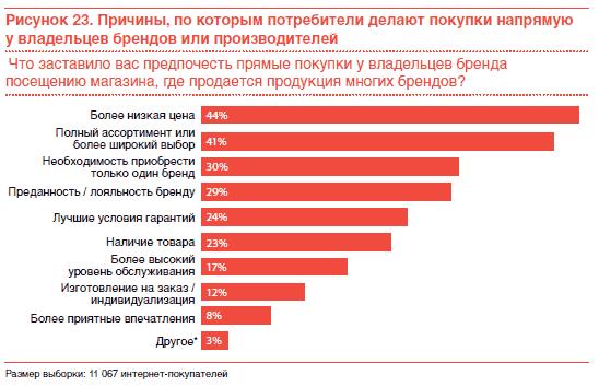 11d8e4a8058d При этом российские потребители ценят широкий ассортимент товаров и низкие  цены больше, чем мировые потребители, даже в ущерб гарантиям качества и ...