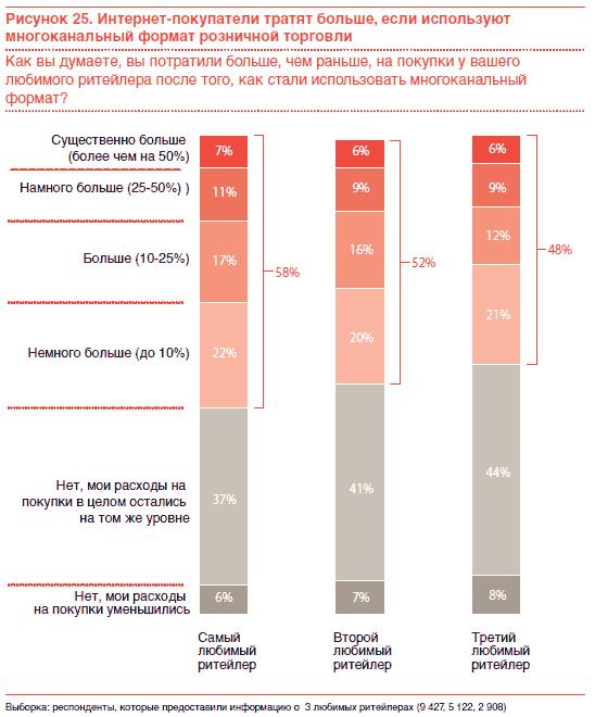 В Бразилии, например, 68% респондентов сказали, что они стали тратить  больше на покупки у своего любимого ритейлера после того, как начали делать  покупки по ... 755dcfe21b4