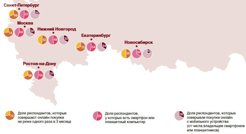 43e1ca201d8a Тенденции онлайн-ритейла в России